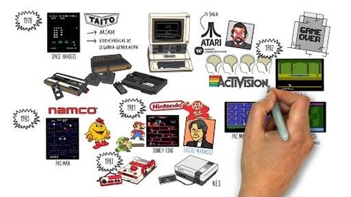 Historia de los Videojuegos (1972-1983)